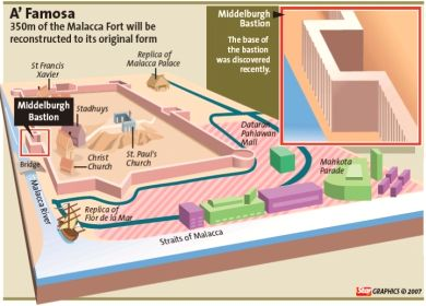 Image: Graphic presentation of the size and location of the fort.